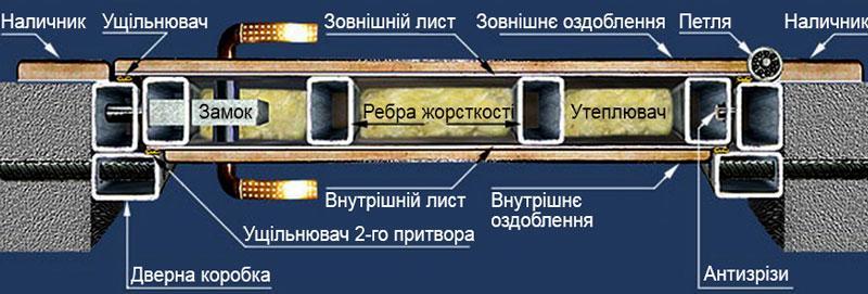 Металлическая дверь из профильной трубы своими руками